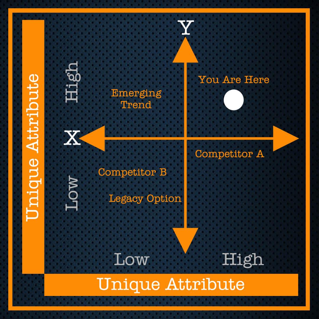 Marketing Position XY Grid